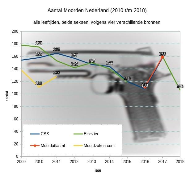 Het totaal aantal moorden in Nederland tussen 2009 en 2017